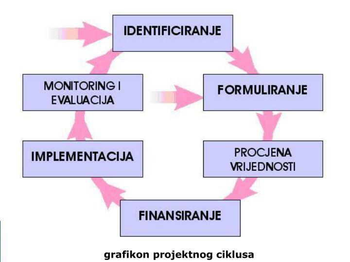 grafikon projektnog ciklusa