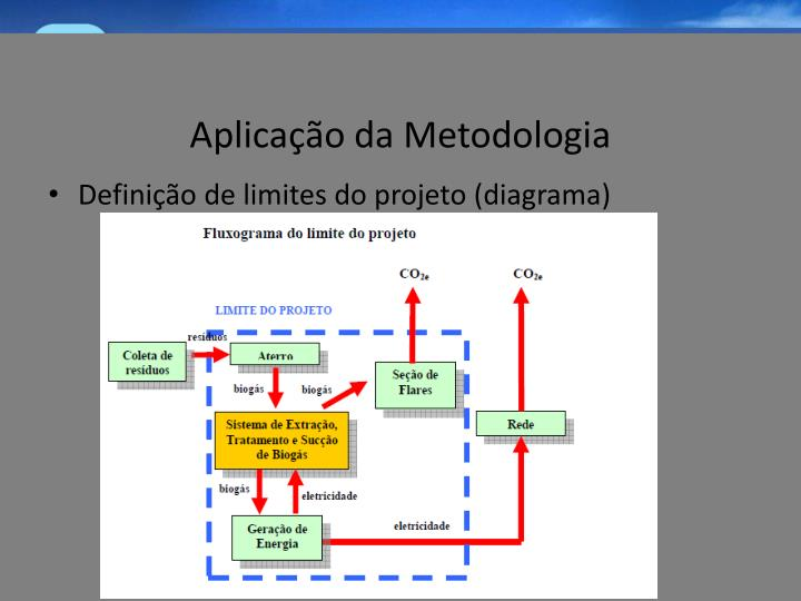 Aplicação da Metodologia