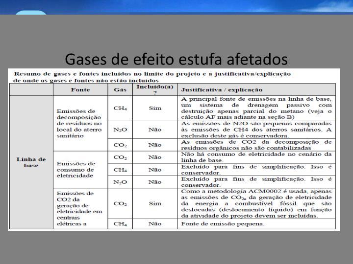 Gases de efeito estufa afetados