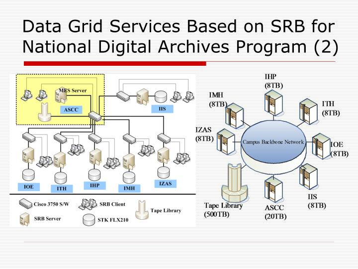 Data Grid Services Based on SRB for National Digital Archives Program (2)
