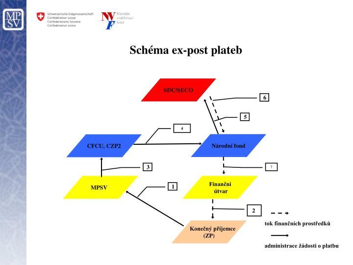 Schéma ex-post plateb