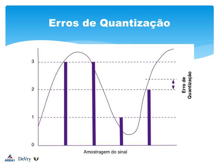 Erros de Quantização