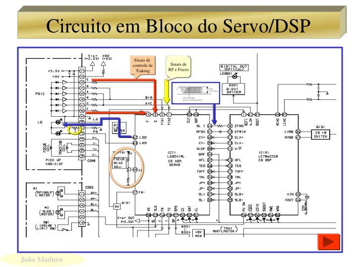 Circuito em Bloco do Servo/DSP