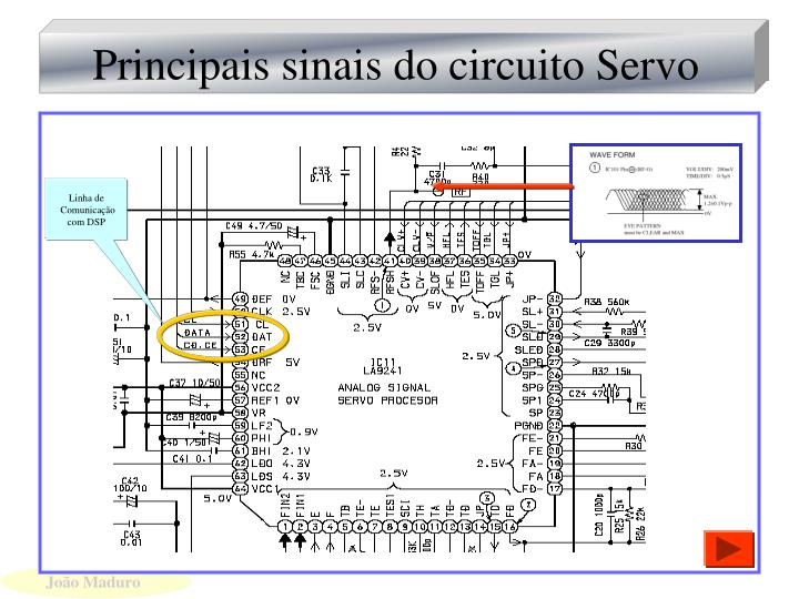 Principais sinais do circuito Servo