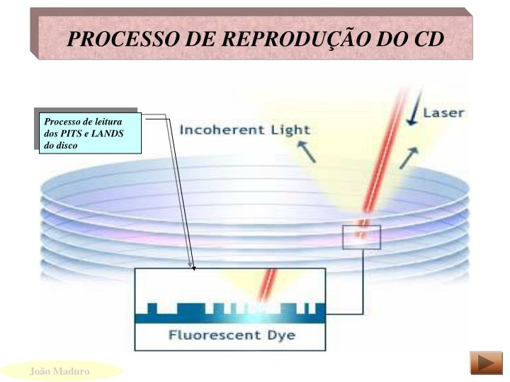 PROCESSO DE REPRODUÇÃO DO CD