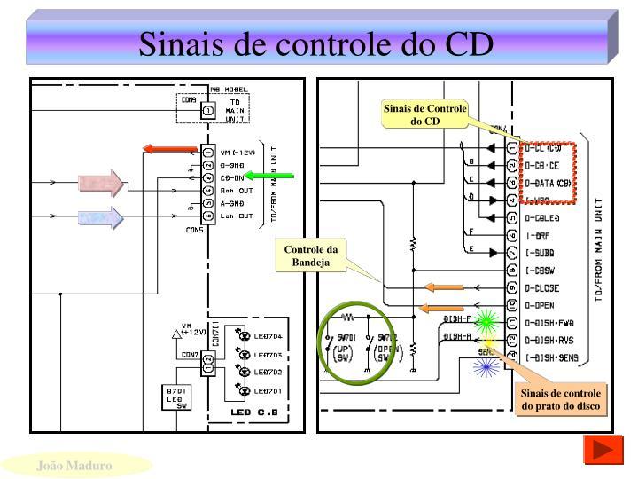 Sinais de controle do CD