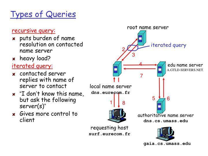 recursive query: