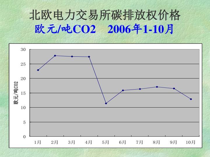北欧电力交易所碳排放权价格