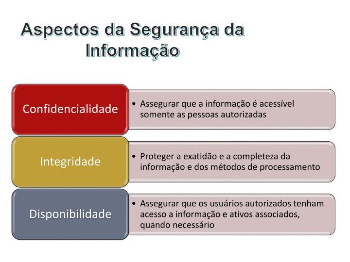 Aspectos da Segurança da Informação