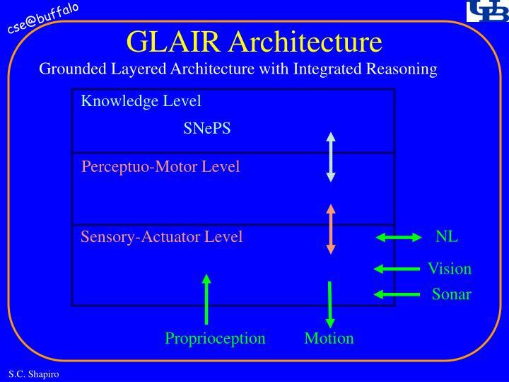 GLAIR Architecture