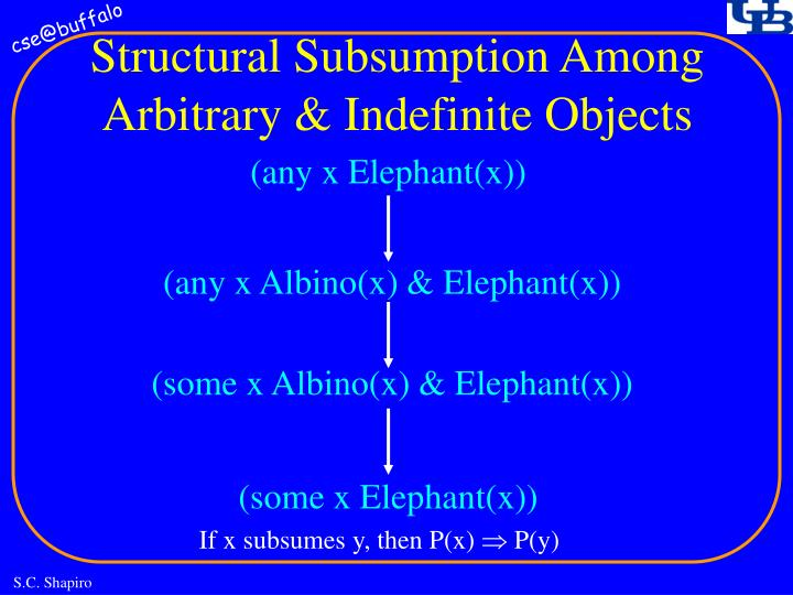 Structural Subsumption Among