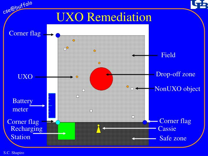 UXO Remediation