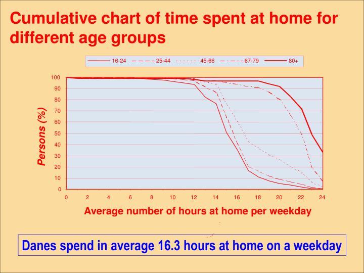 Cumulative chart of time spent at home for different age groups
