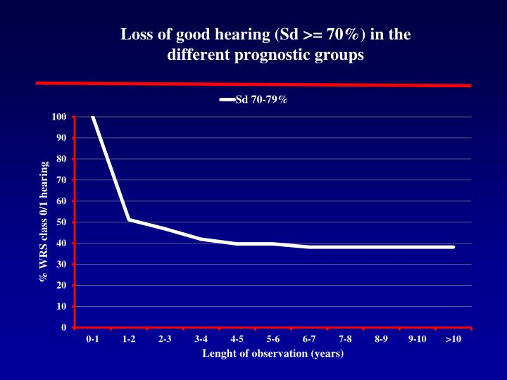 Loss of good hearing (Sd >= 70%) in the
