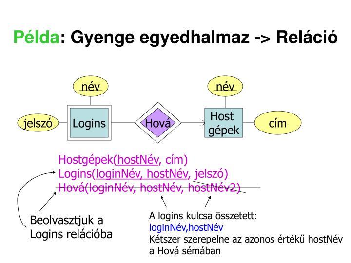 A logins kulcsa összetett: