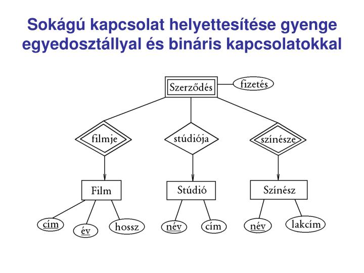 Sokágú kapcsolat helyettesítése gyenge egyedosztállyal és bináris kapcsolatokkal