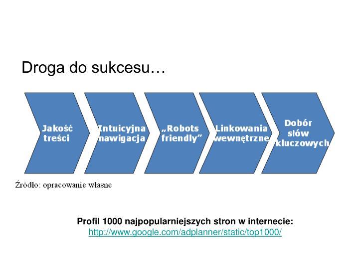 Droga do sukcesu…