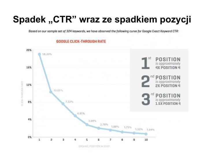 """Spadek """"CTR"""" wraz ze spadkiem pozycji"""