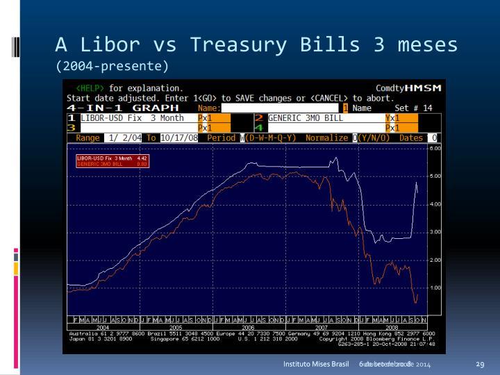 A Libor vs Treasury Bills 3 meses