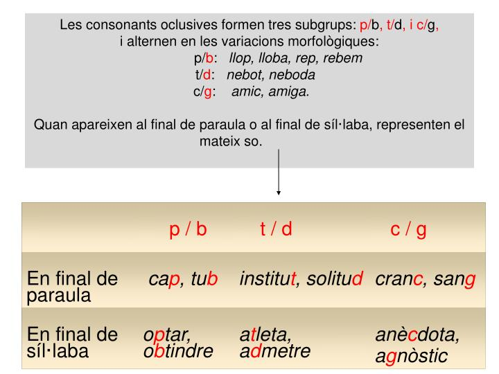 Les consonants oclusives formen tres subgrups: