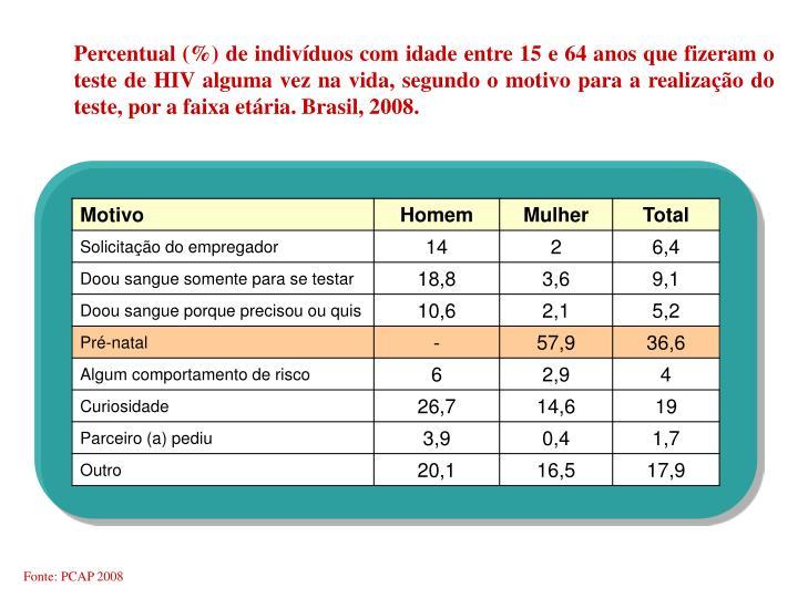 Percentual (%) de indivíduos com idade entre 15 e 64 anos que fizeram o teste de HIV alguma vez na vida, segundo o motivo para a realização do teste, por a faixa etária. Brasil, 2008.
