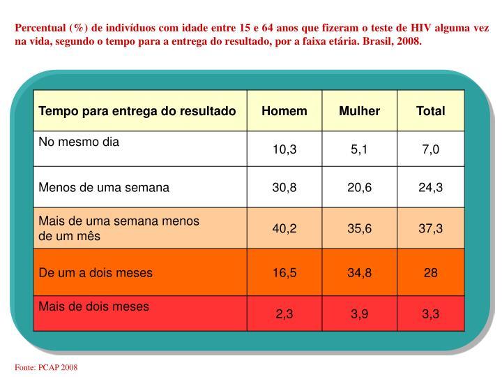 Percentual (%) de indivíduos com idade entre 15 e 64 anos que fizeram o teste de HIV alguma vez na vida, segundo o tempo para a entrega do resultado, por a faixa etária. Brasil, 2008.