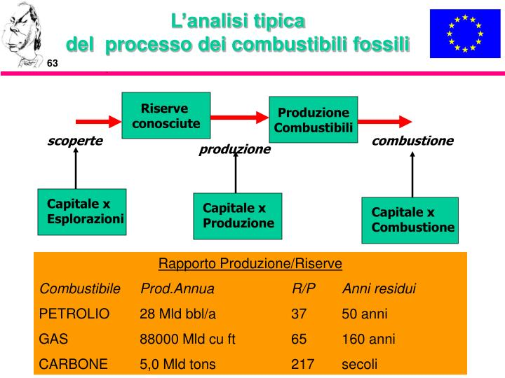 L'analisi tipica