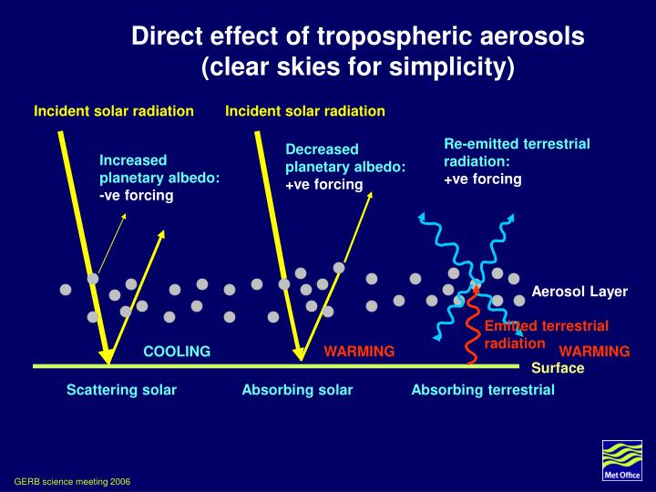 Direct effect of tropospheric aerosols (clear skies for simplicity)