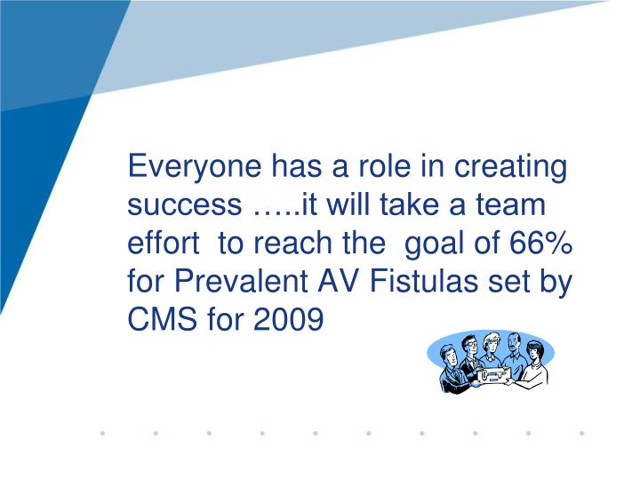 Everyone has a role in creating  success …..it will take a team effort  to reach the  goal of 66% for Prevalent AV Fistulas set by CMS for 2009
