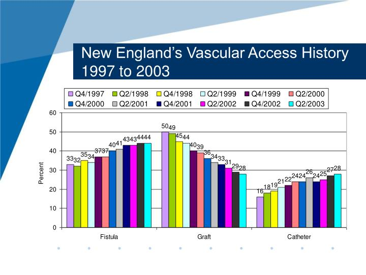 New England's Vascular Access History 1997 to 2003