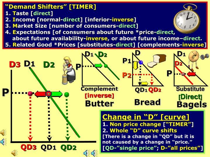 """Demand Shifters"" [TIMER]"