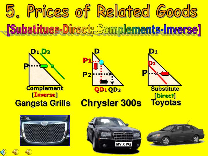 5. Prices of Related Goods