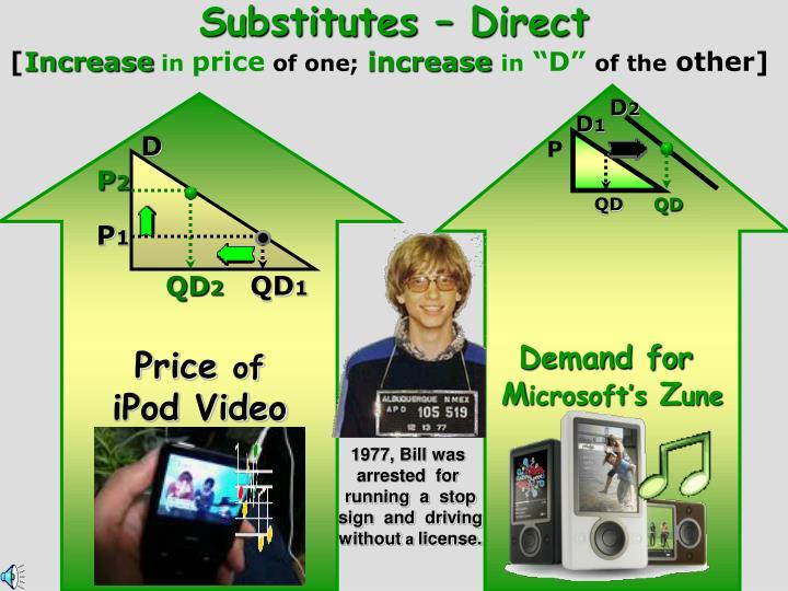 Substitutes – Direct