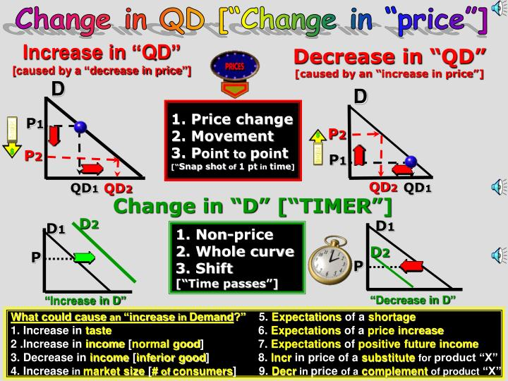 "Change in QD [""Change in ""price""]"