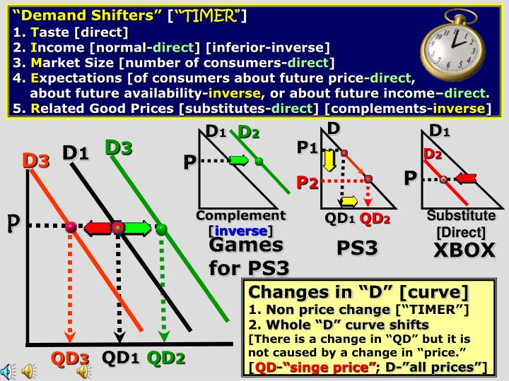 """Demand Shifters"""