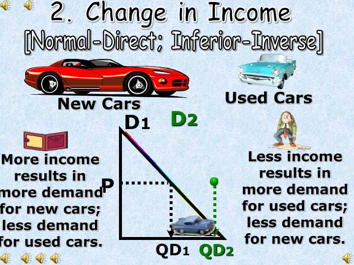 2. Change in Income