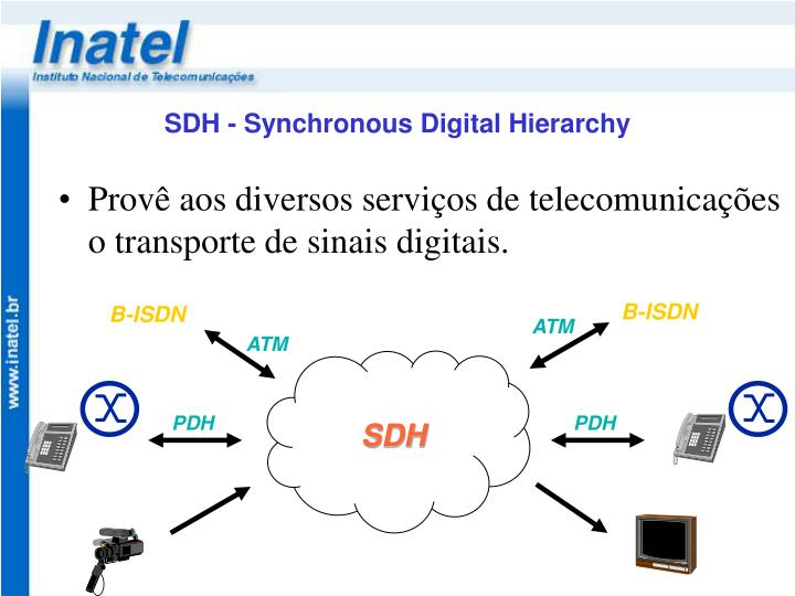 SDH - Synchronous Digital Hierarchy