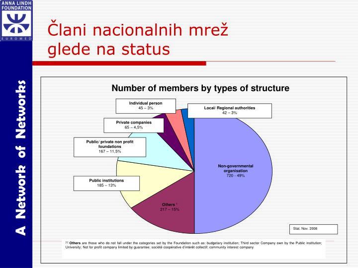 Člani nacionalnih mrež