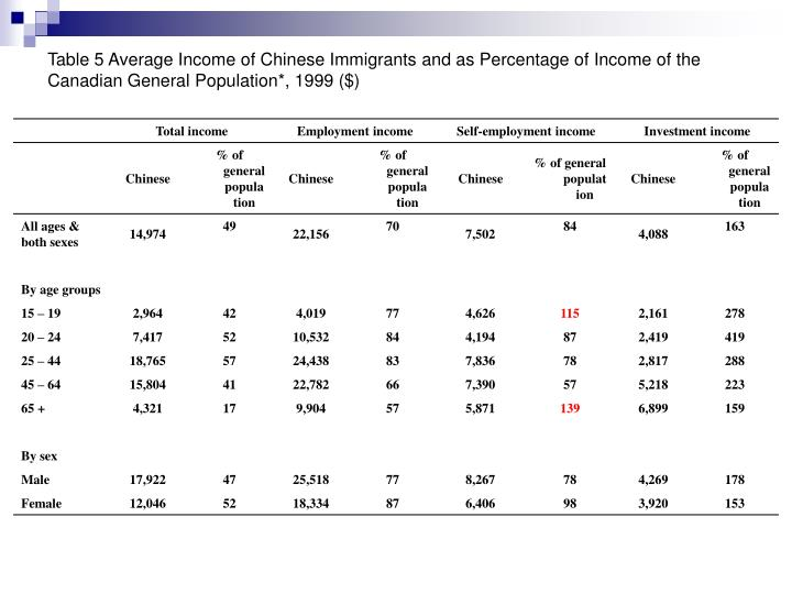 Table 5 Average Income of Chinese Immigrants and as Percentage of Income of the Canadian General Population*, 1999 ($)