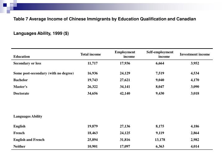 Table 7 Average Income of Chinese Immigrants by Education Qualification and Canadian Languages Ability, 1999 ($)
