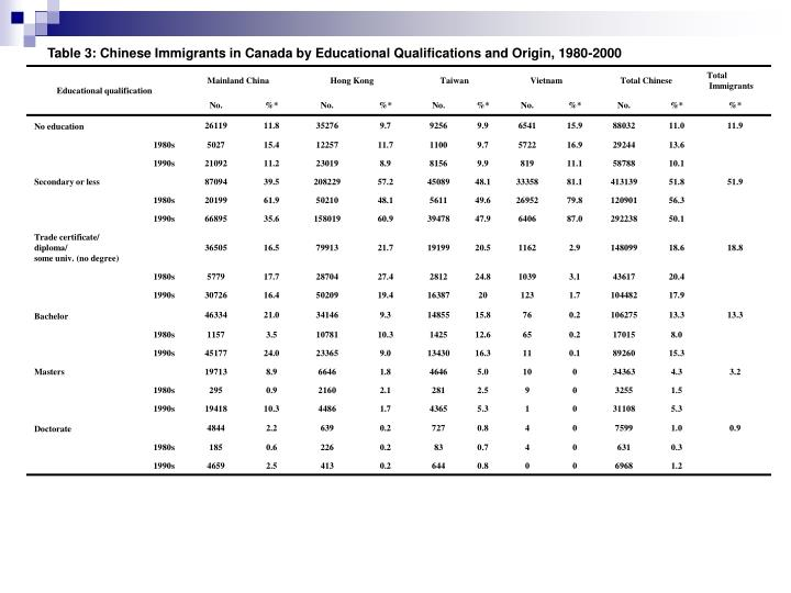Table 3: Chinese Immigrants in Canada by Educational Qualifications and Origin, 1980-2000