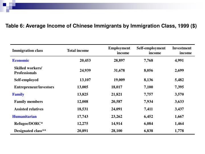 Table 6: Average Income of Chinese Immigrants by Immigration Class, 1999 ($)