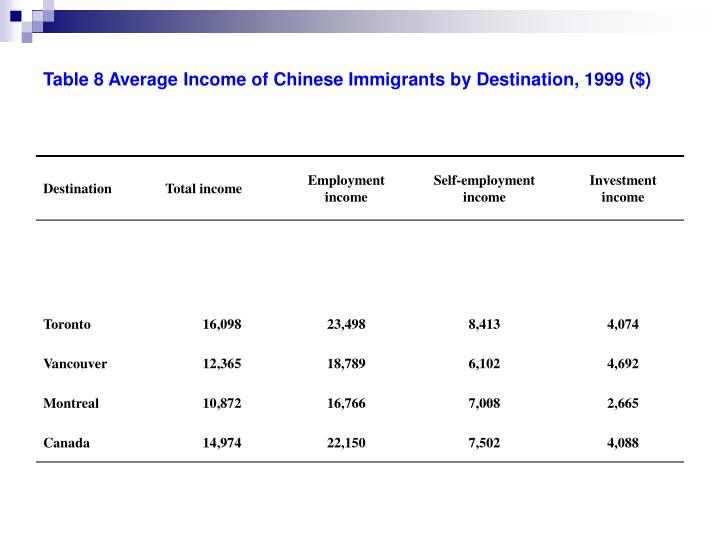 Table 8 Average Income of Chinese Immigrants by Destination, 1999 ($)