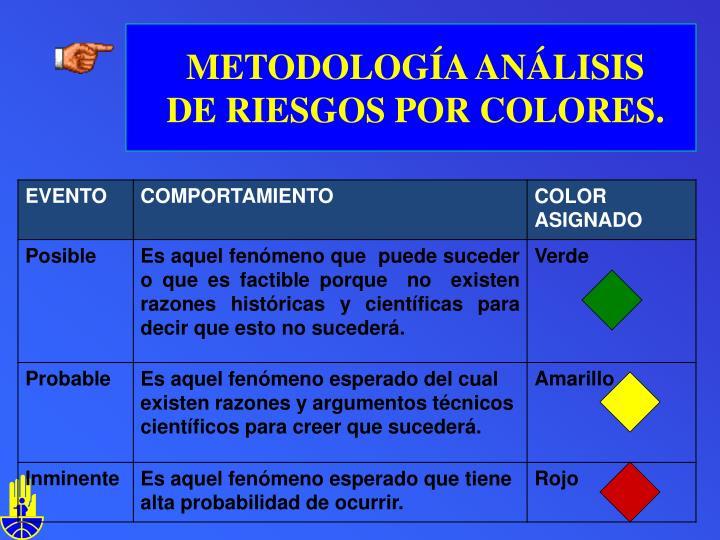 METODOLOGÍA ANÁLISIS