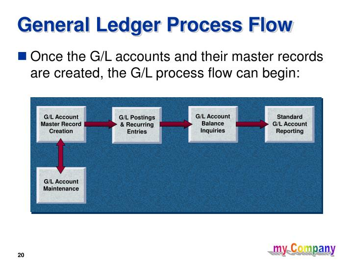 Ppt - General Ledger Powerpoint Presentation