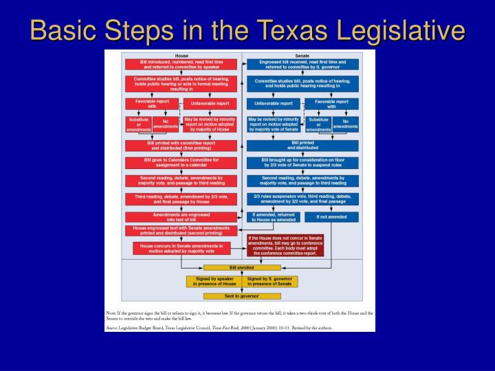 Basic Steps in the Texas Legislative Process
