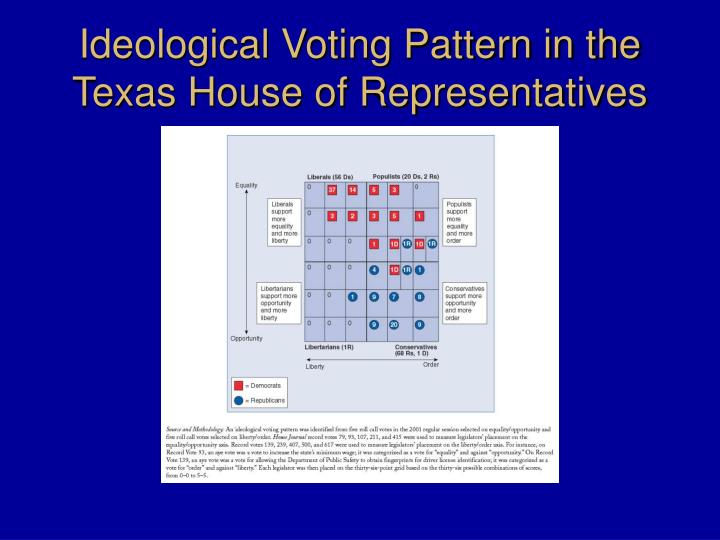 Ideological Voting Pattern in the Texas House of Representatives