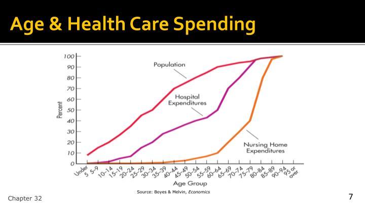 Age & Health Care Spending