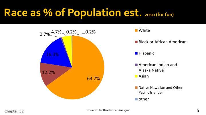 Race as % of Population est.