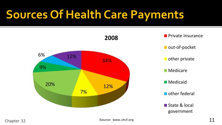 Sources Of Health Care Payments